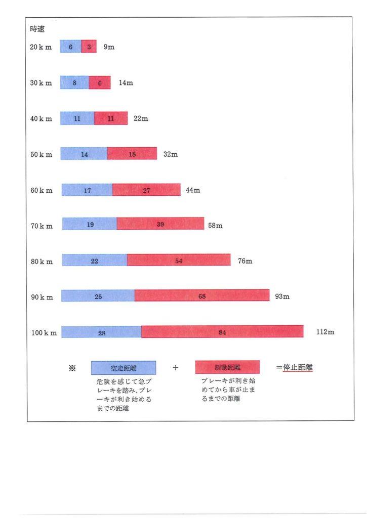 %e3%82%b9%e3%83%94%e3%83%bc%e3%83%89%e3%81%a8%e5%81%9c%e6%ad%a2%e8%b7%9d%e9%9b%a2%e3%81%ae%e7%9b%ae%e5%ae%89